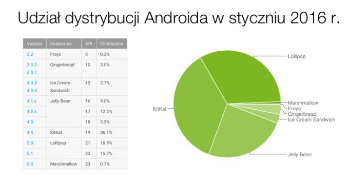 Udział wersji systemu Android (stan na styczeń 2016 r.)