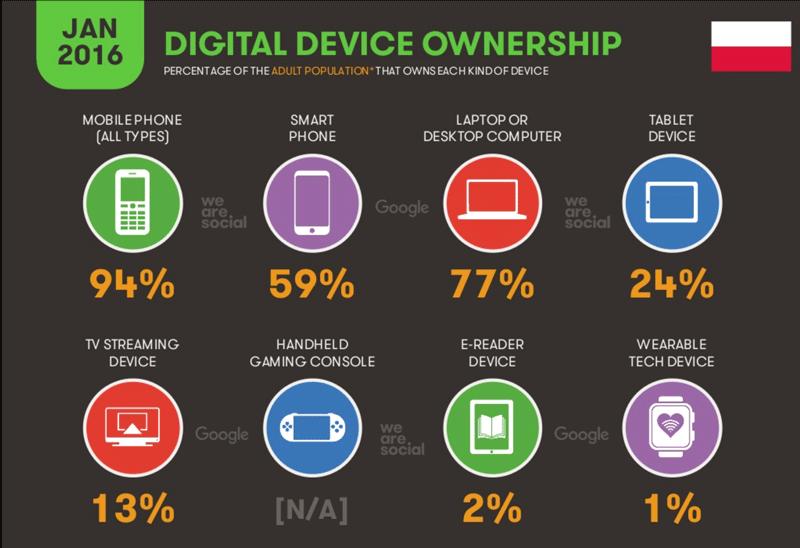 Jakie urządzenia posiadają polscy użytkownicy cyfrowi (sty 2016)