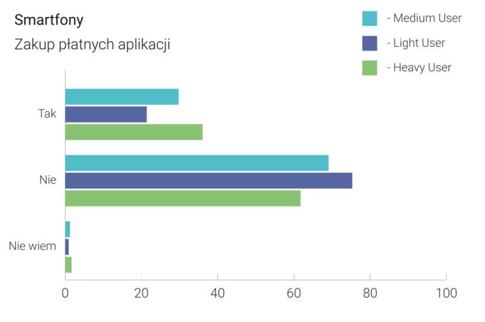 Zakup płatnych aplikacji na Androida w Polsce (2015)