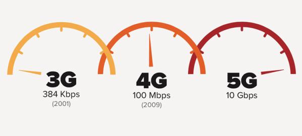 Amerykańscy operatorzy testują internet 5G
