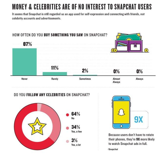Zarabianie na Snapchacie i obecność celebrytów