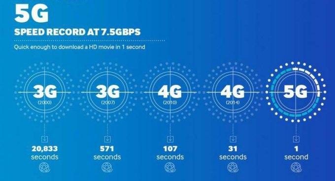 Prędkość pobierania filmu HD 3G, 4G (LTE), 5G