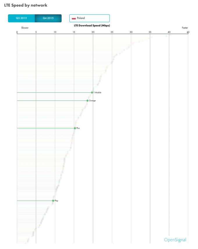Prędkość internetu LTE w Polsce (wg operatorów komórkowych) - ranking luty 2016