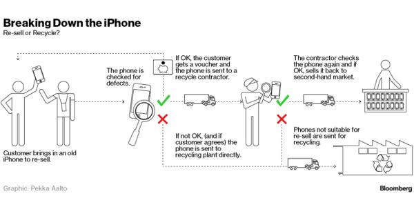 Co się dzieje z iPhone'em po oddaniu do recyklingu?