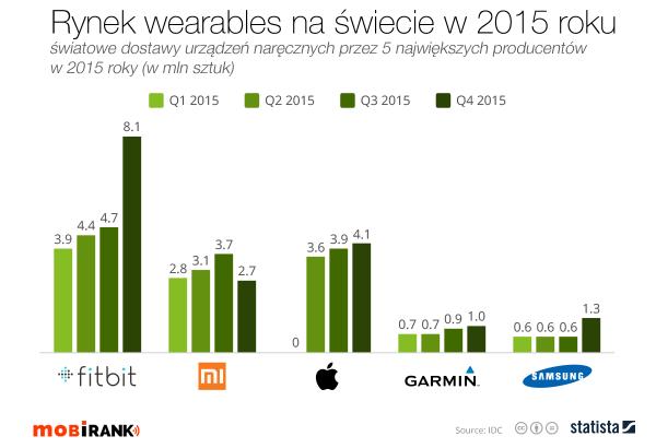 Rynek urządzeń wearables w 2015 roku