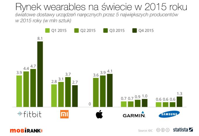 Rynek urządzeń typu wearables na świecie (2015 r.)