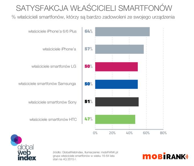 Satysfakcja właścicieli smartfonów na świecie (4Q 2015 r.)