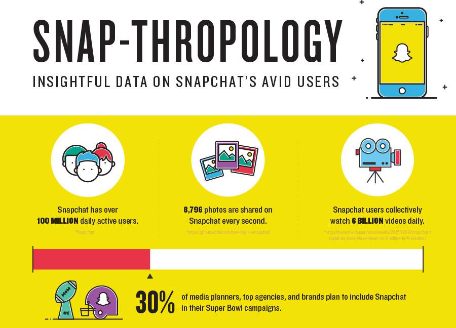 Jak korzystamy ze Snapchata? (statystyki i dane z 2016 r.)