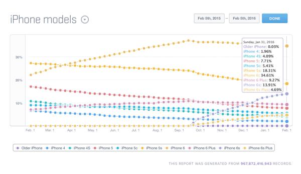 Blisko jedna trzecia użytkowników iPhone'a ma 4-calowy ekran