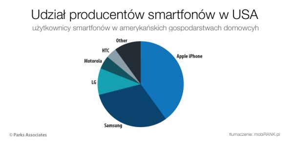 Apple dominuje na rynku smartfonów