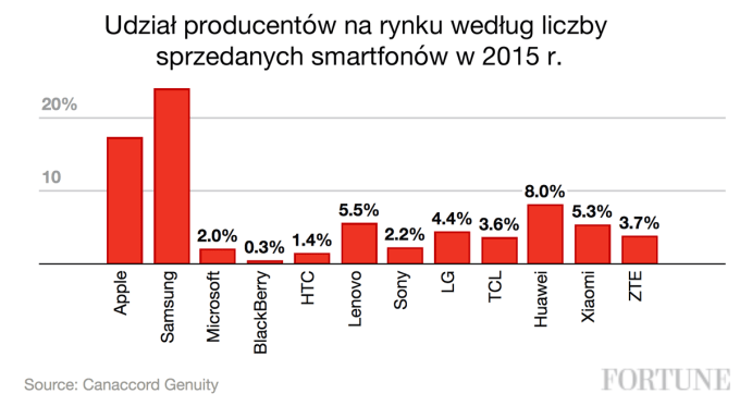 Procentowy udział producentów wg liczby sprzedanych smartfonów w 2015 r.