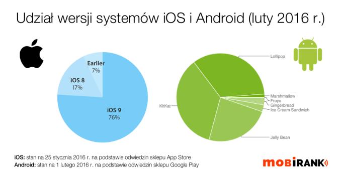 Udział wersji systemów iOS i Android w lutym 2016 r.