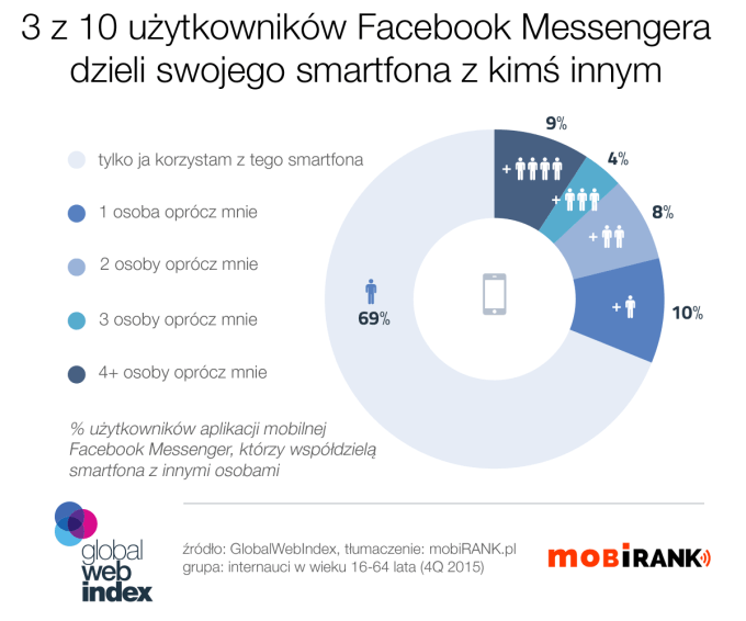 3 na 10 użytkowników Facebook Messengera współdzieli swojego smartfona z innymi osobami