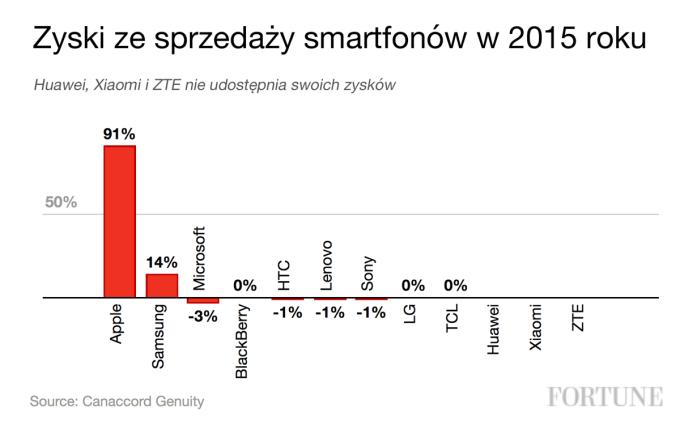 Zyski ze sprzedaży smartfonów w 2015 (% udział producentów)
