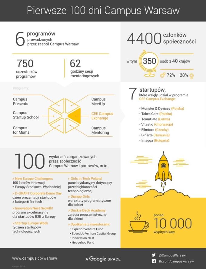Infografika podsumowująca 100 dni Campus Warsaw Google'a