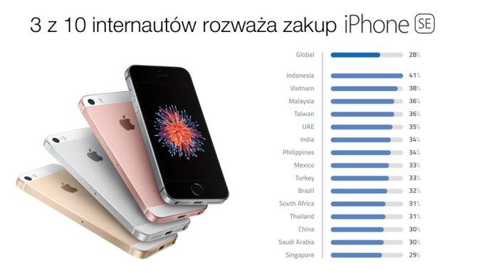 3 z 10 internautów rozważa zakup iPhone'a SE