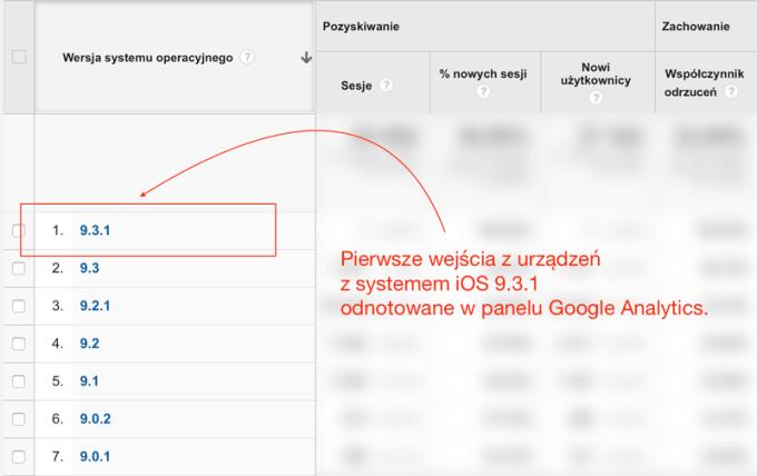 Pierwsze wejścia z urządzeń z systemem iOS 9.3.1 odnotowane w Google Analytics.