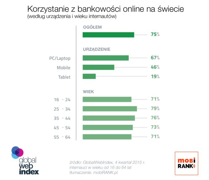 Korzystanie z bankowości internetowej na świecie (wg urządzenia i wieku użytkowników) - mobiGRAFIKA