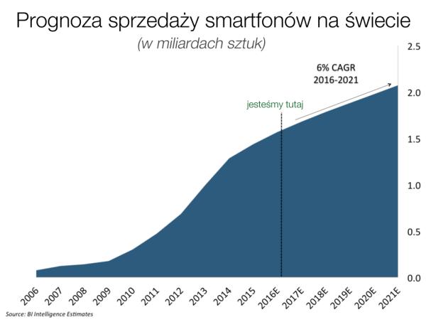 Prognoza sprzedaży smartfonów na świecie