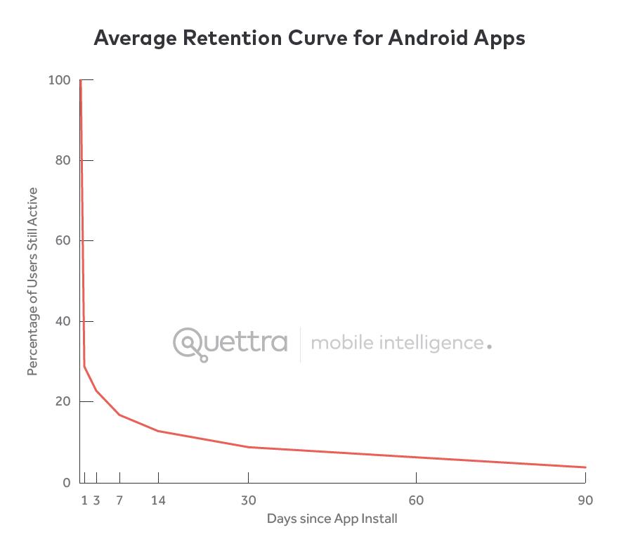 Liczba dni, po których aplikacje na Androida są odinstalowane.
