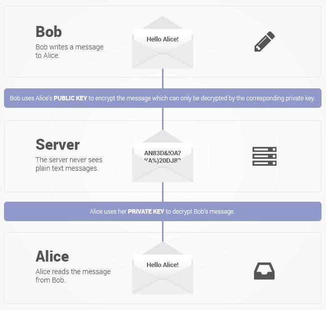 Szyfrowanie wiadomości e-mail w usłudze ProtonMail