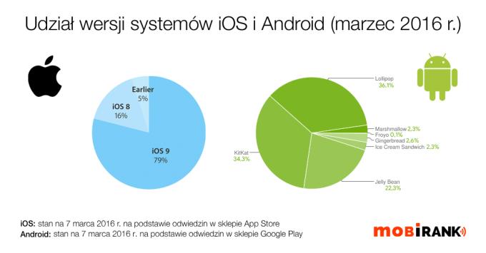 Udział wersji systemów iOS i Android w marcu 2016 r. (mobigrafika)