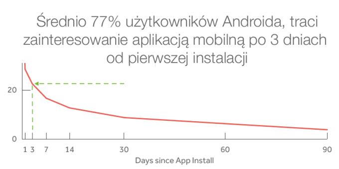 Zainteresowanie użytkowników Androida aplikacjami mobilnymi w czasie