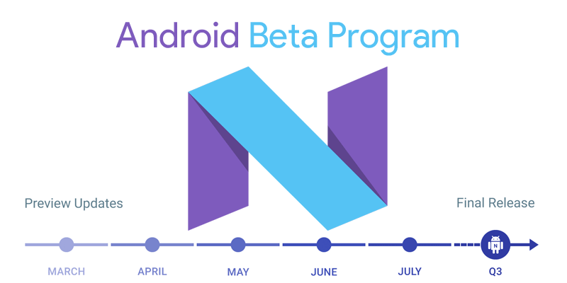 Android Beta Program (Android N, 2016)