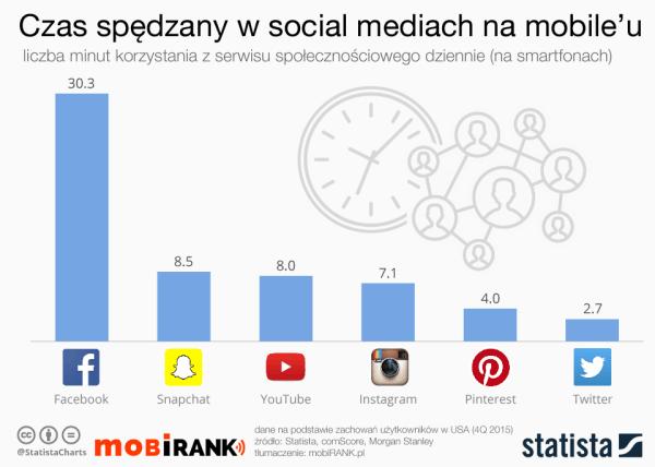 Średni czas korzystania z serwisów społecznościowych na mobile'u