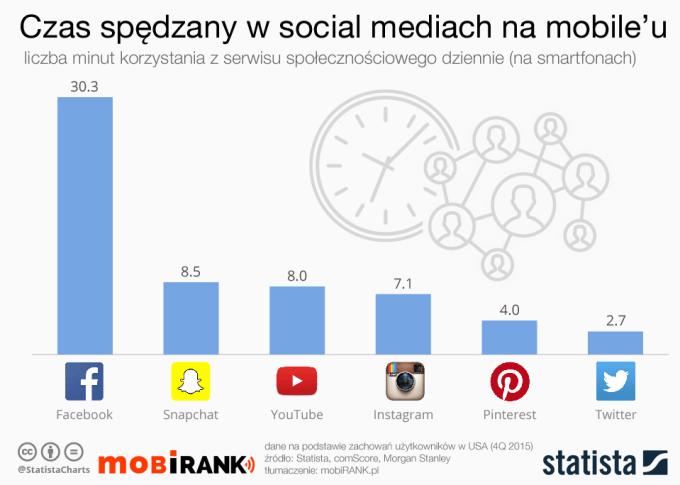 Czas korzystania z social mediów w USA (4Q, 2015)