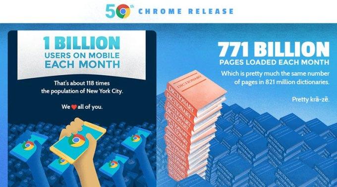 Statystyki przeglądarki Google Chrome (z okazji wydania 50. wersji)