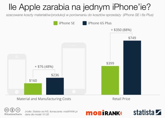 Ile Apple zarabia na jednym iPhone'ie?