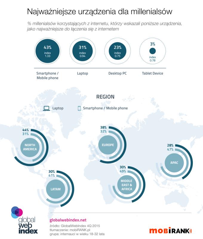 Najważniejsze urządzenia do internetu dla millenialsów (4Q 2015)