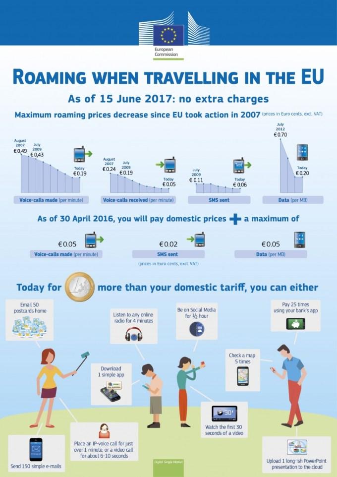 Roaming w UE 2016-2017 (infografika)