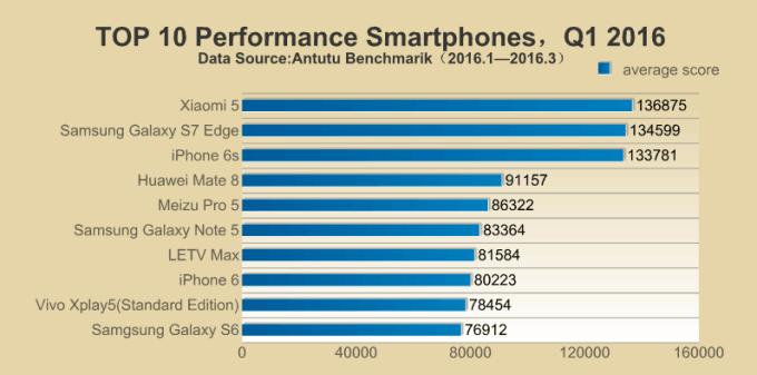TOP 10 najwydajniejszych smartfonów w 1Q 2016 roku