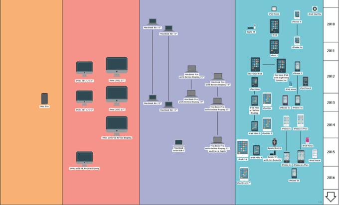 Wszystkie produkty firmy Apple, na jednej grafice