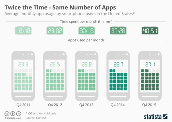 27 aplikacji w 40 godzin miesięcznie