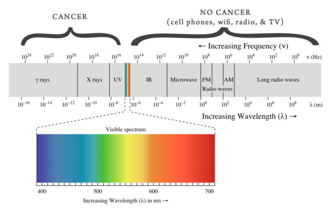 Wpływ promieniowania fal na zdrowie człowieka (wykres)