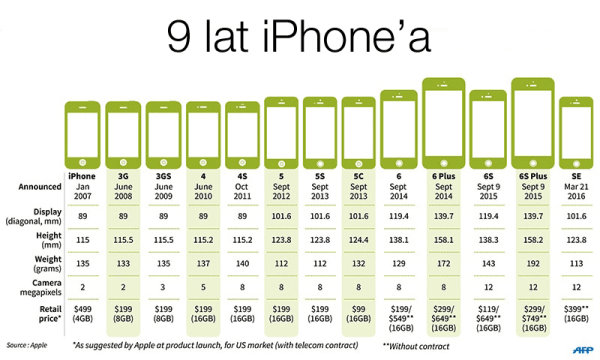 iPhone skończył 9 lat!