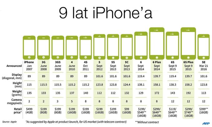 9 lat iPhone'a firmy Apple (2007-2016)
