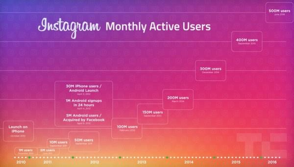 Instagram ma 500 mln użytkowników miesięcznie