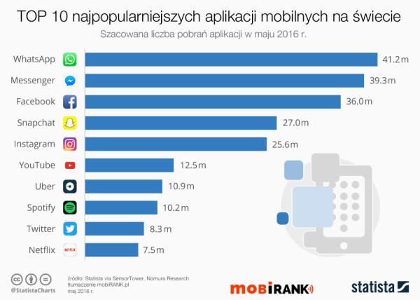 10 najpopularniejszych aplikacji mobilnych na świecie (maj 2016)