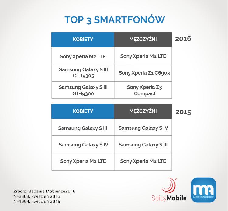 TOP 3 modeli smartfonów w Polsce wg płci (2015-2016)