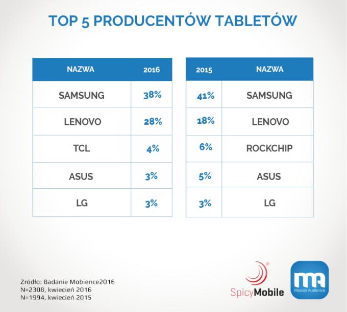 TOP 5 producentów tabletów (popularność w Polsce w latach 2015-2016)