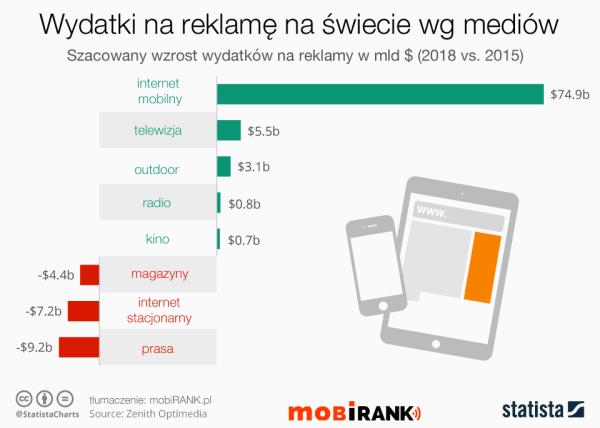 Wzrost wydatków na reklamę mobilną do 2018 r.