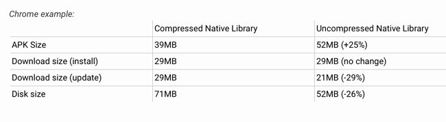 Kompresja plików APK (na przykładzie aplikacji Chrome)