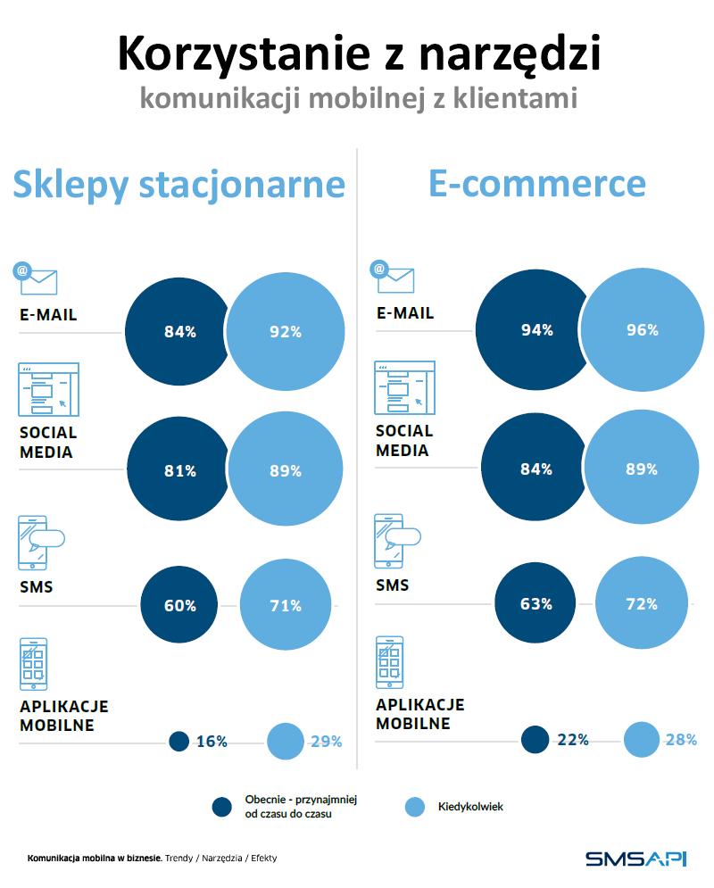 Korzystanie z narzędzi komunikacji mobilnej z klientami