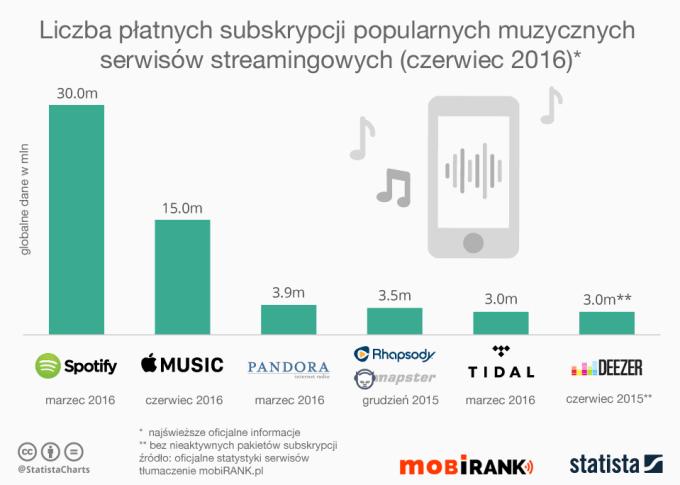 Płatne subskrypcje w popularnych muzycznych serwisach streamingowych (stan na czerwiec 2016 r.)