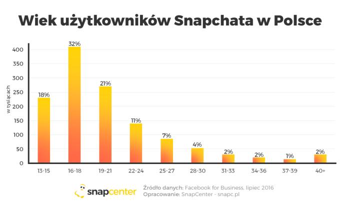 Wiek użytkowników Snapchata w Polsce