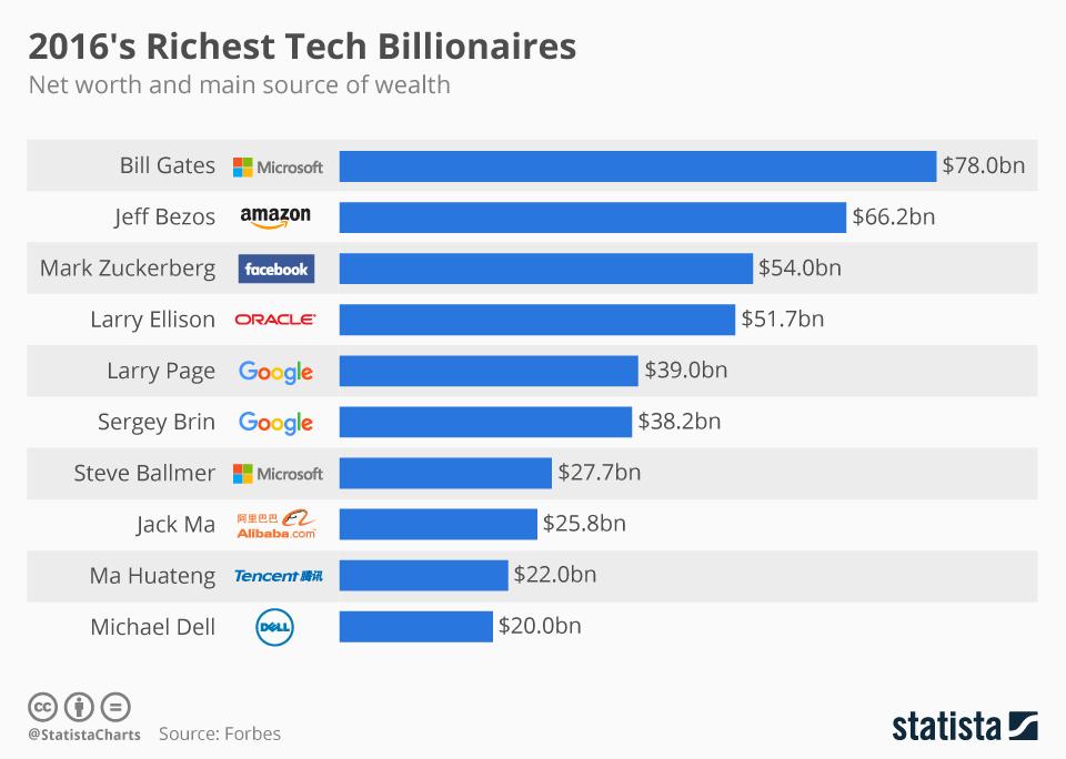 10 najbogatszych ludzi z branży nowych technologii - wykres (sierpień 2016)